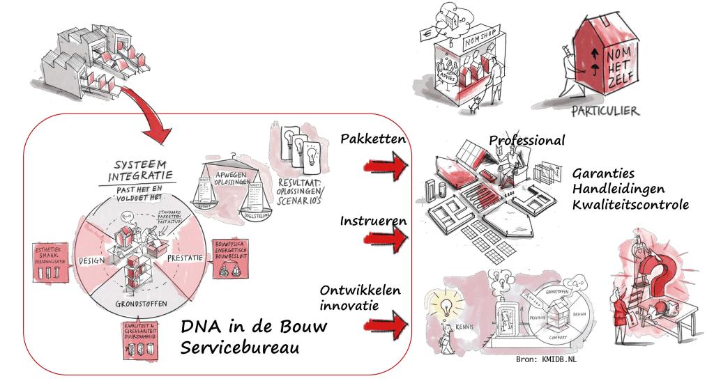 DNA renovatiebedrijf