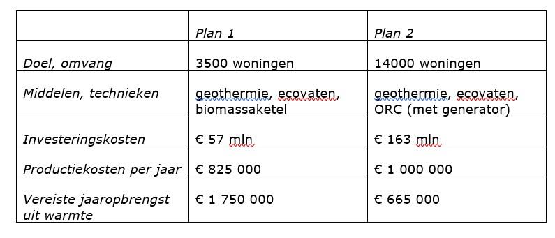 geothermie Hengstdal onderzoek