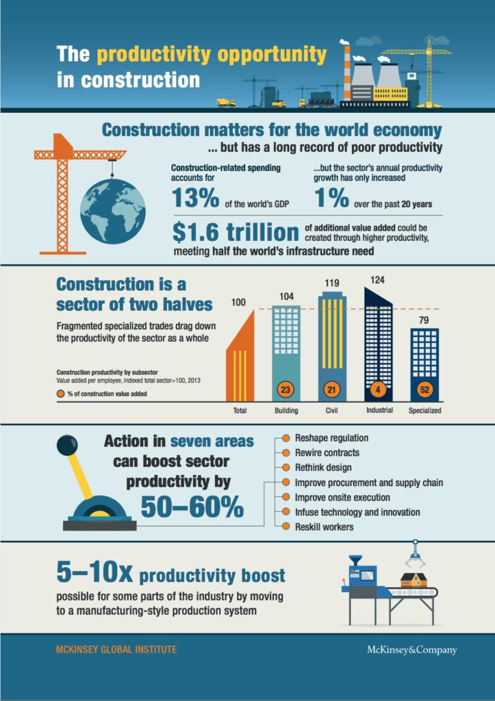 McKinsey rapport productivity